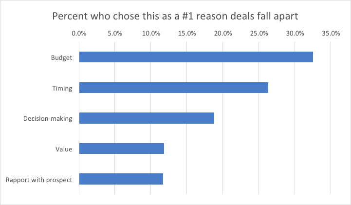 Discovery Call: reasons deal fall apart