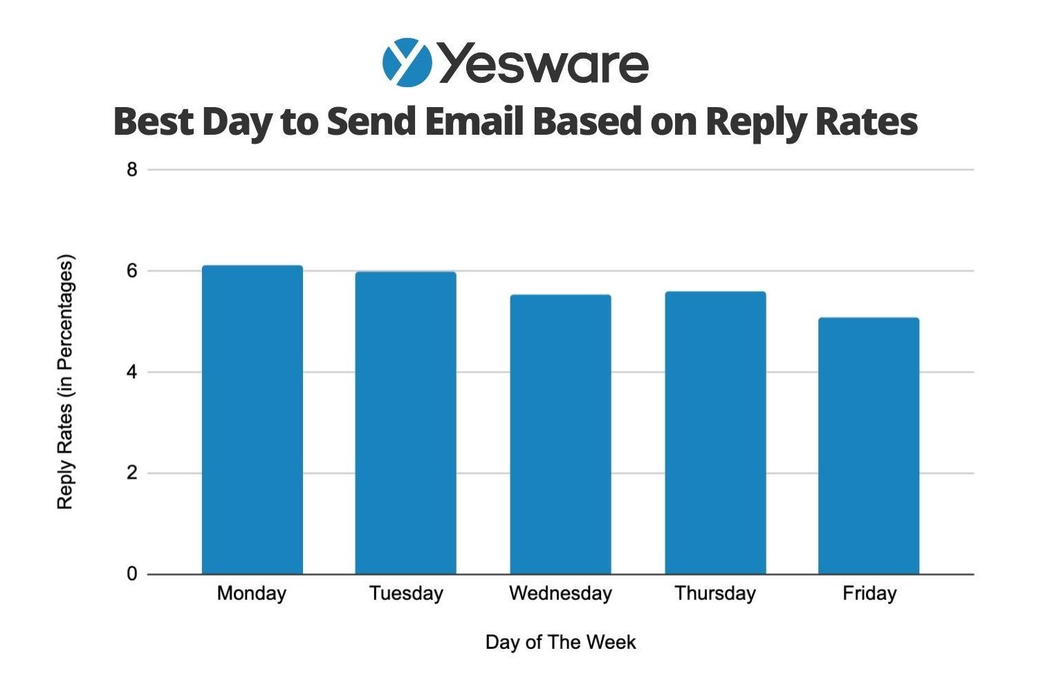 Best Day to Send Email Based on Reply Rates