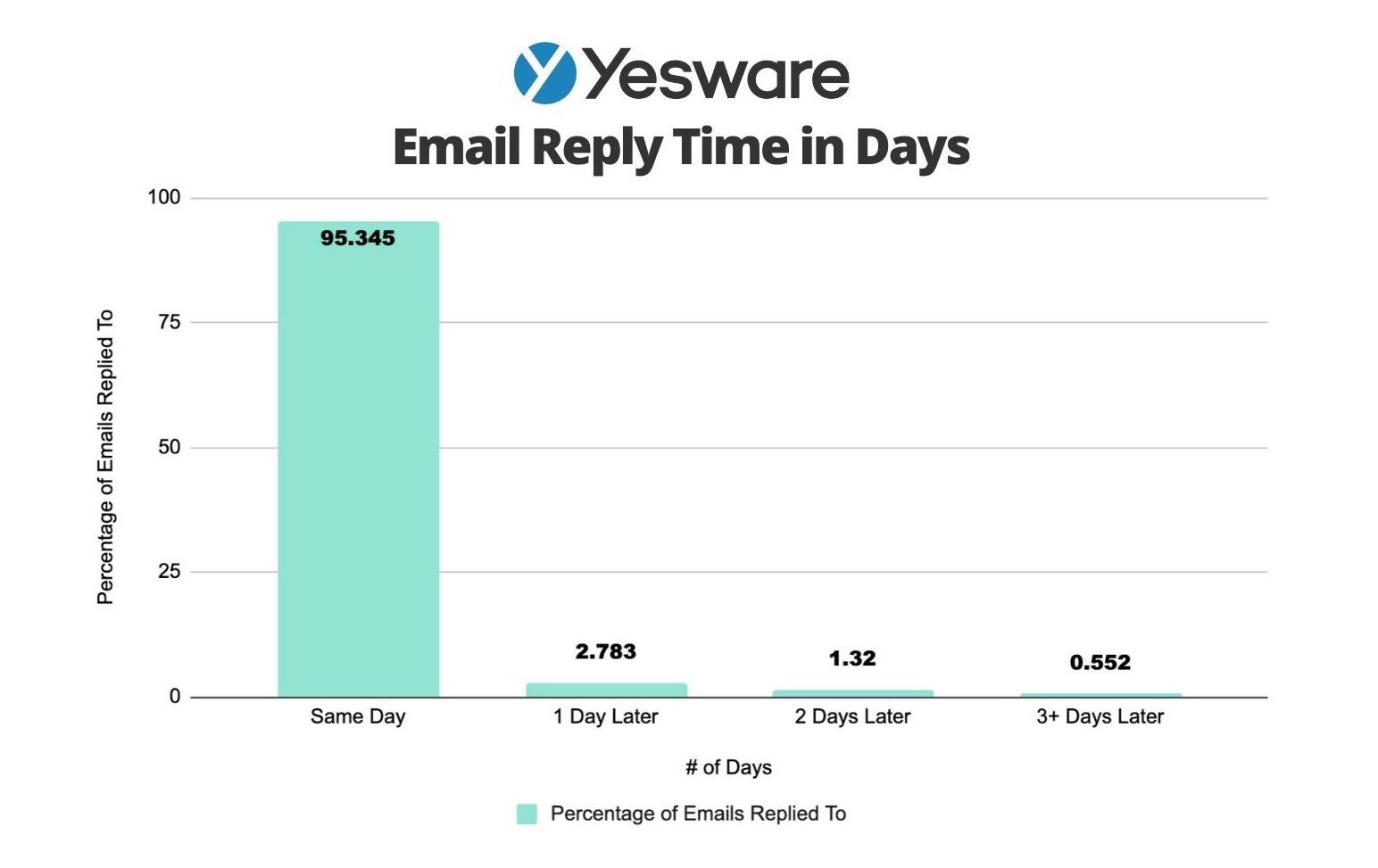 Email Reply Time in Days