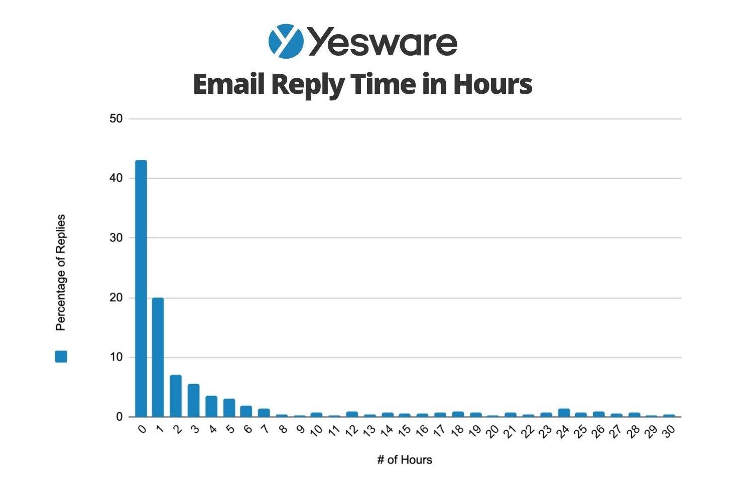 Best time to send email: Email Reply Time in Hours