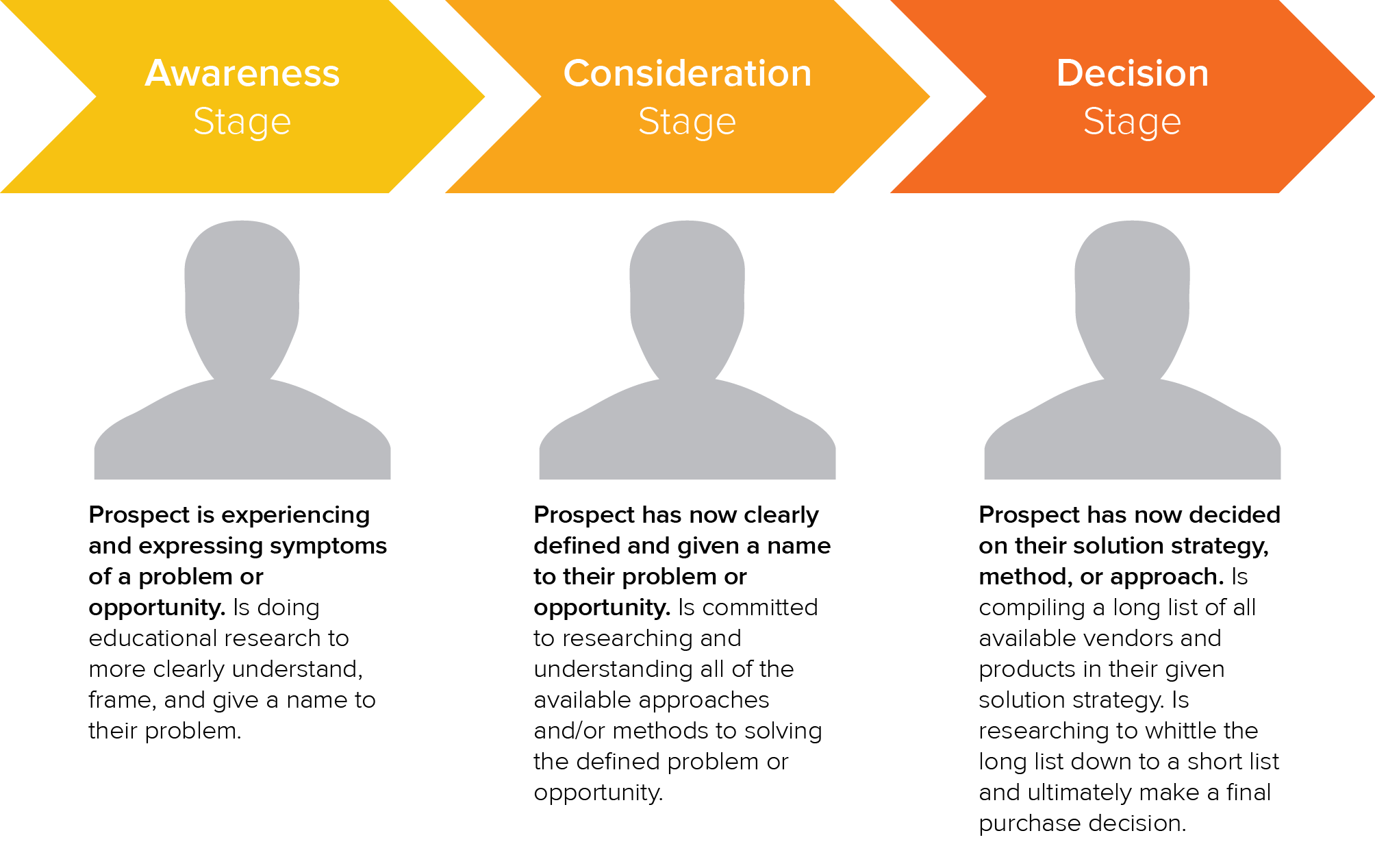 The buyer's journey: awareness stage, consideration stage, decision stage