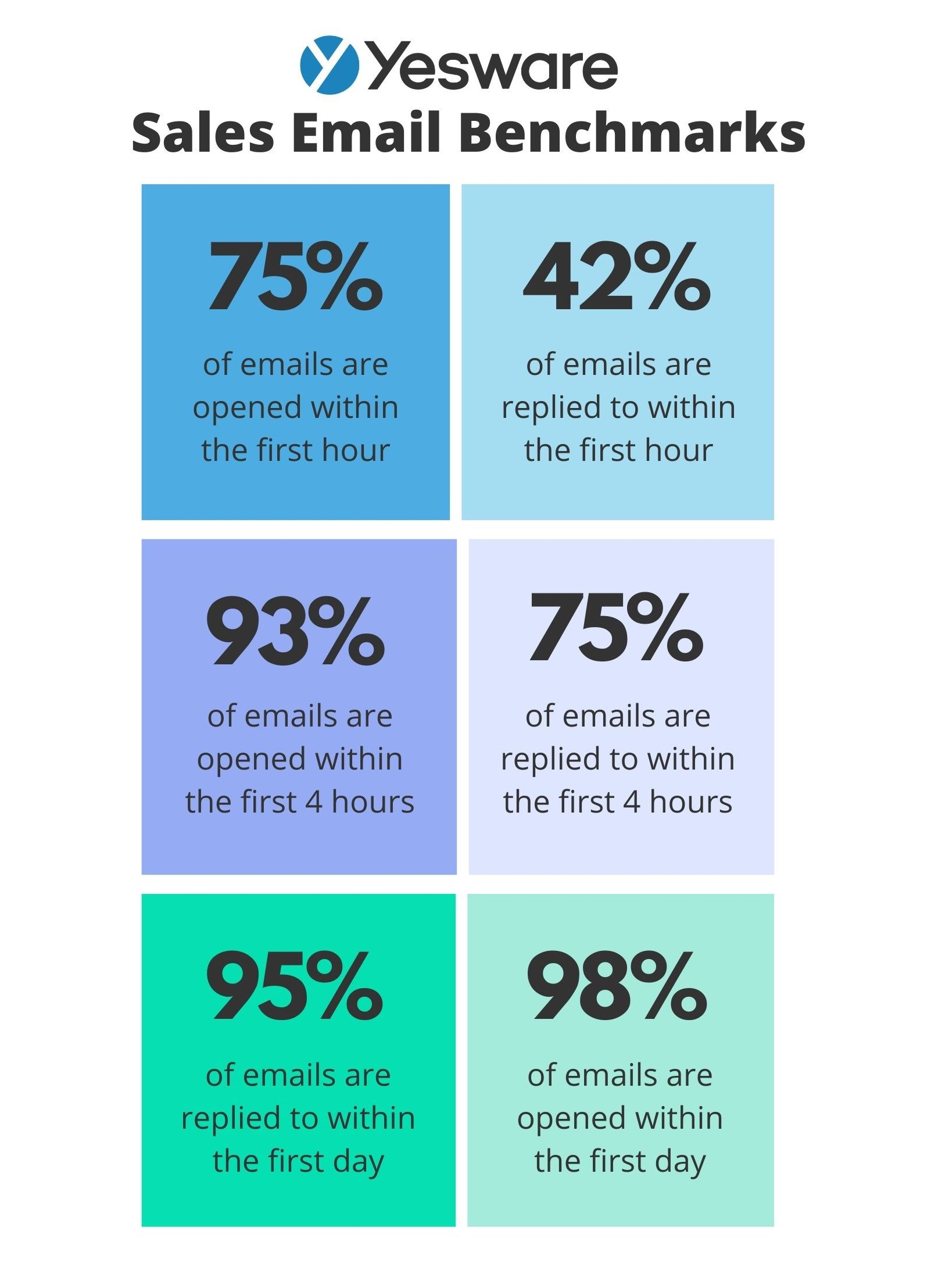 Sales Email Benchmarks