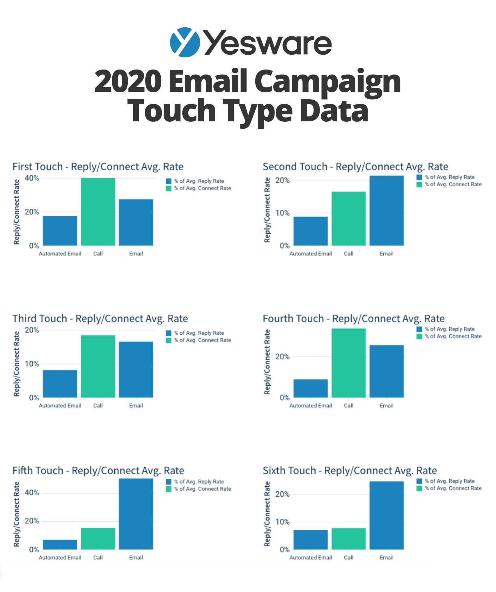 Yesware 2020 Sales Cadence Data
