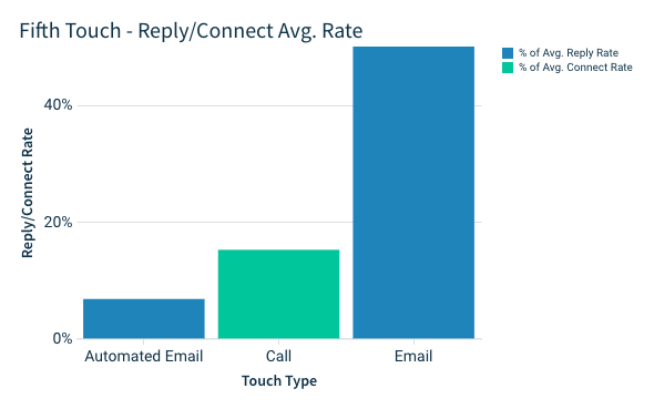 fifth touch of your email campaign: email