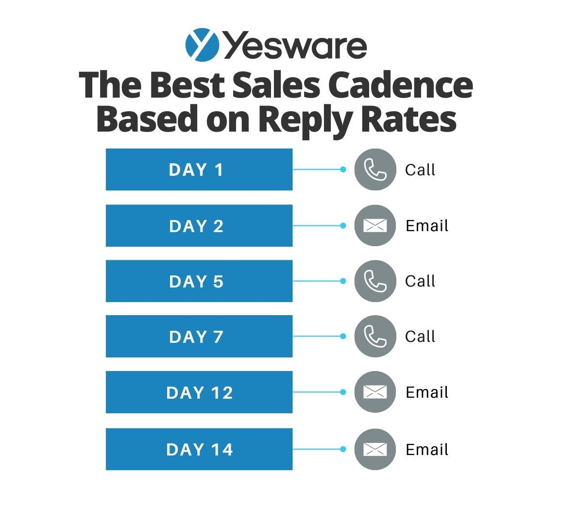 The best sales cadence based on reply rates