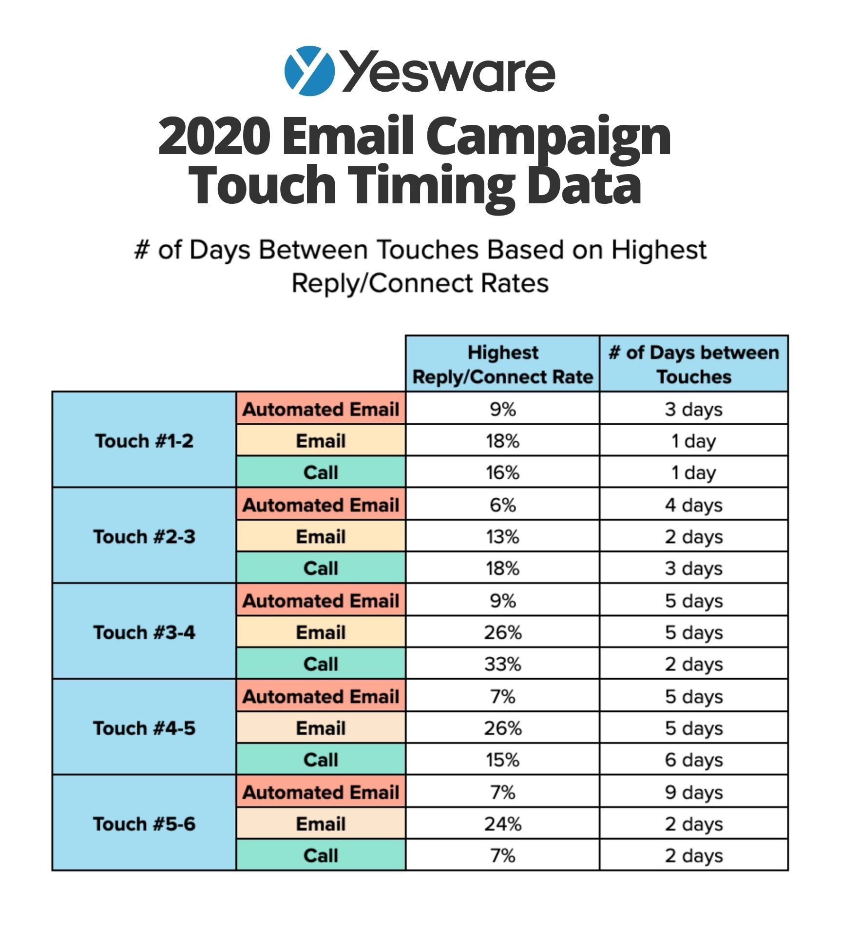 Yesware sales cadence 2020 email campaign touch timing data