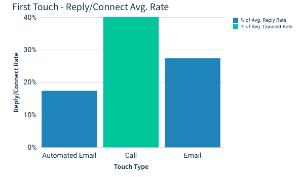 first touch of your email campaign: call
