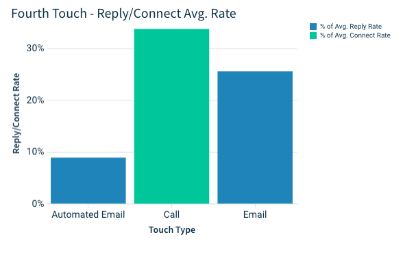 fourth touch of your email campaign: call