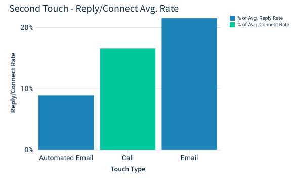 second touch of your email campaign: email