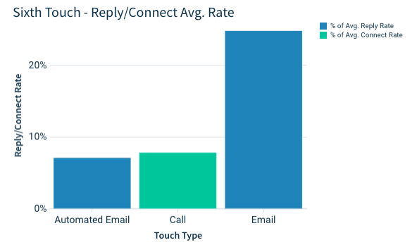 sixth touch of your email campaign: email
