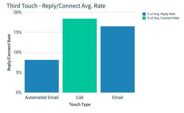 third touch of your email campaign: call