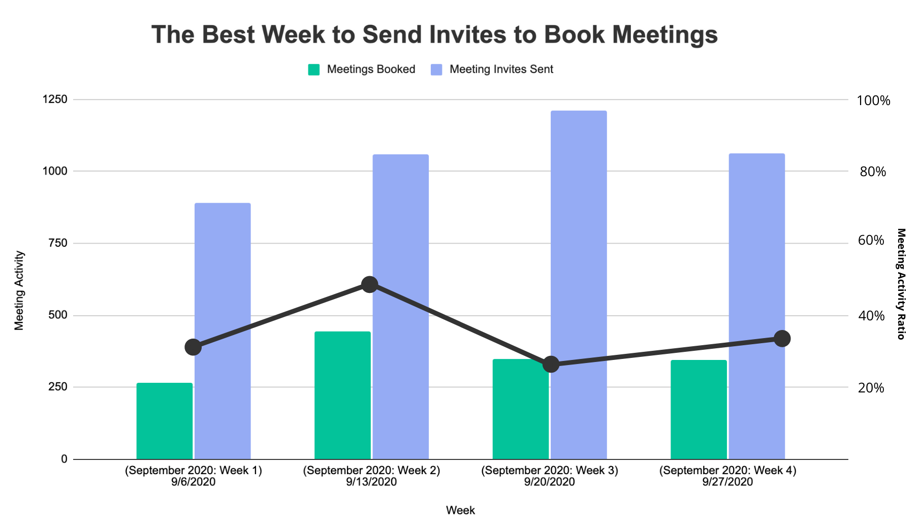 the best week to send meeting schedule emails