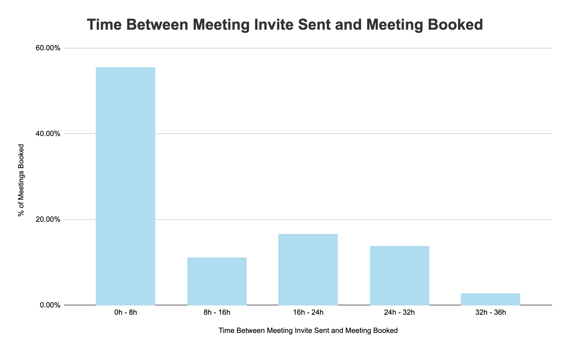 time between meeting invite sent and meeting booked