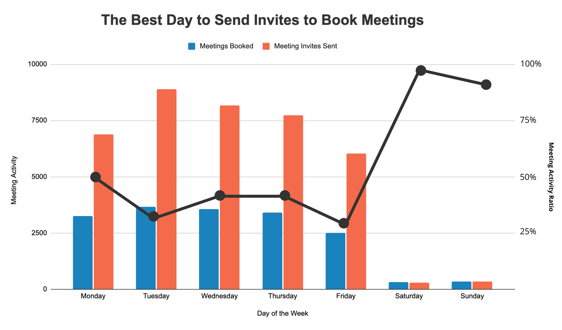 the best day to send meeting schedule emails