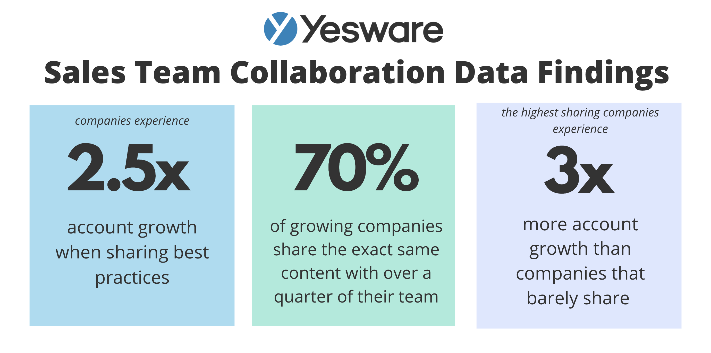 sales team collaboration data findings