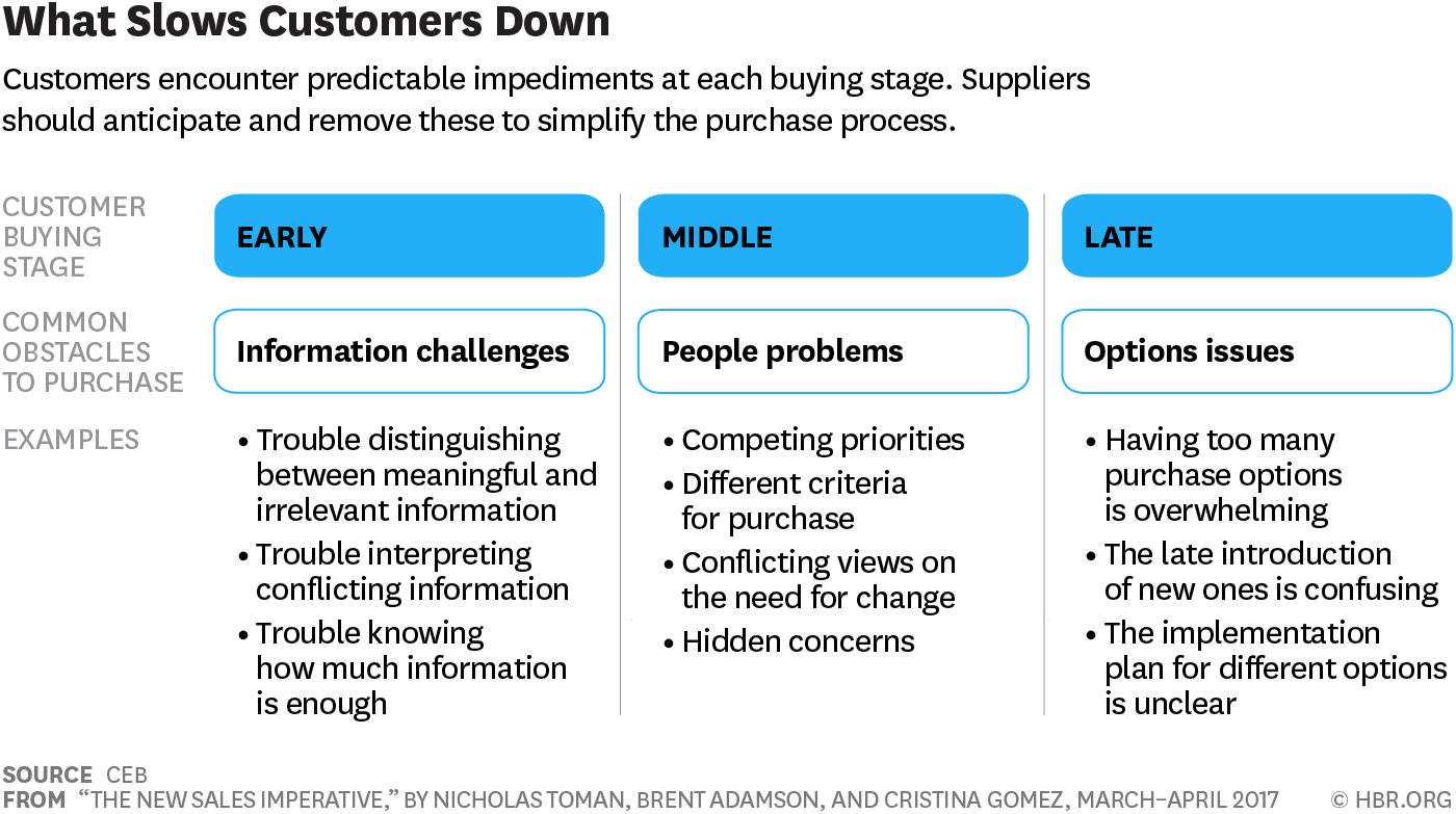 what slows customers down