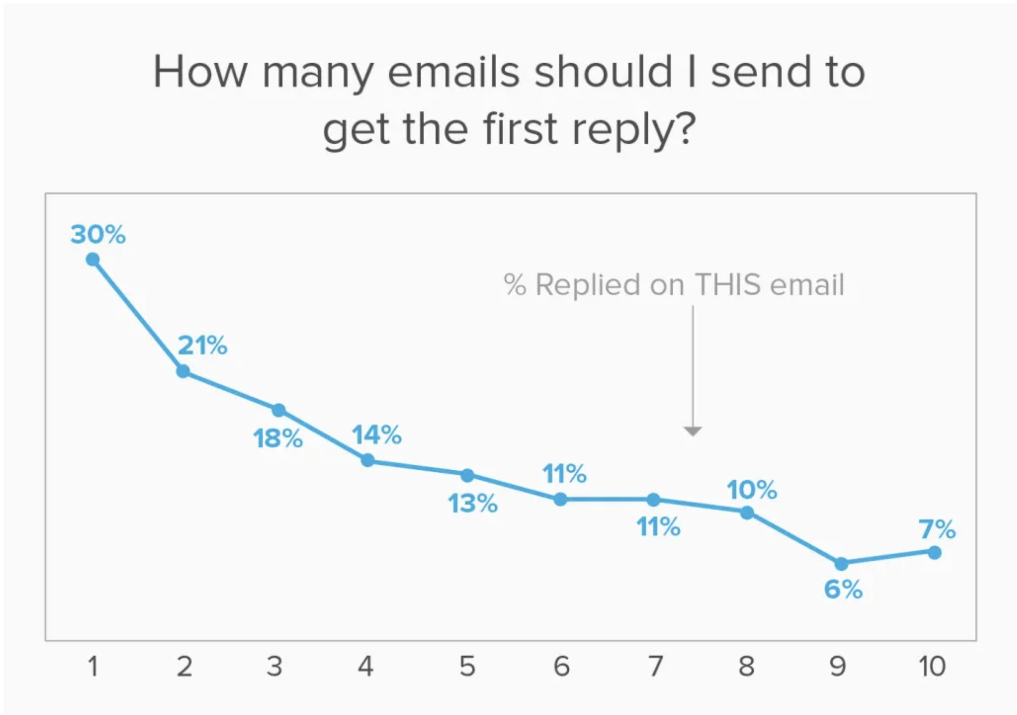 how many emails should I send to get the first reply?