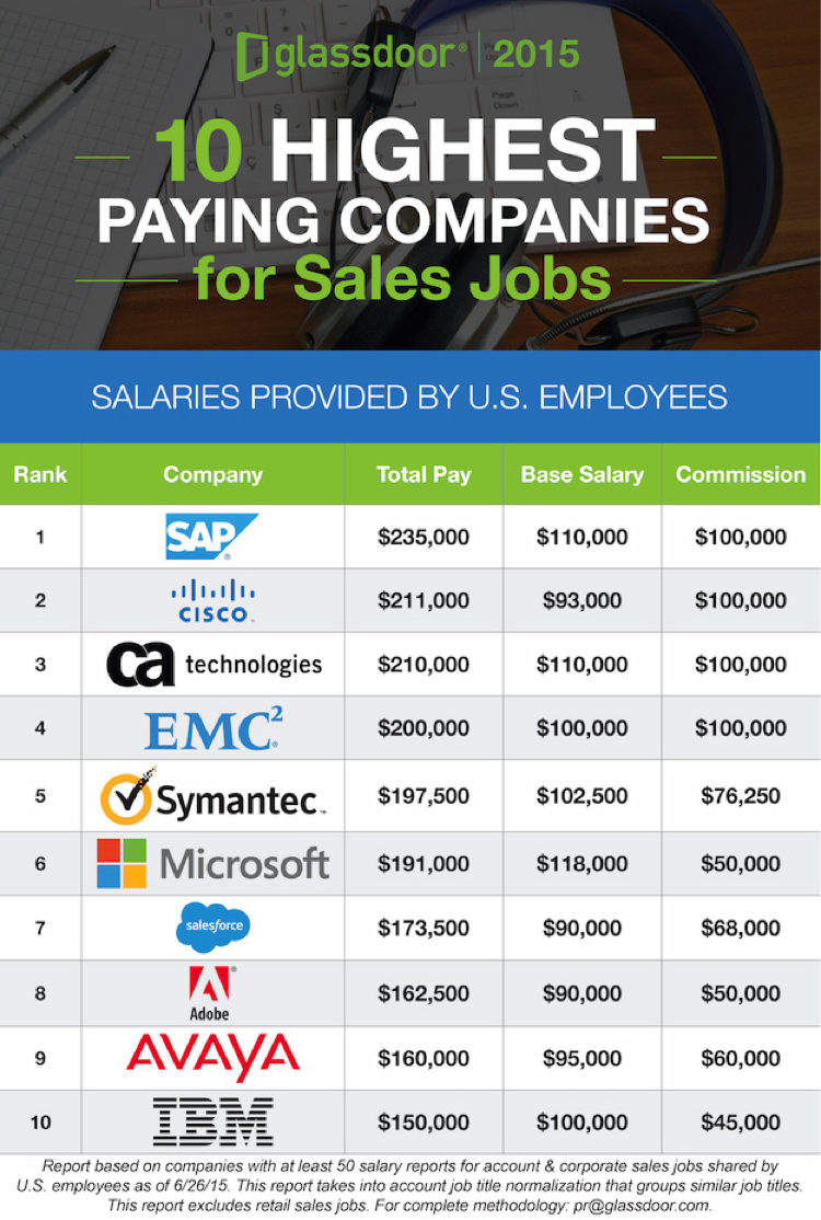 10 highest paying companies for sales jobs