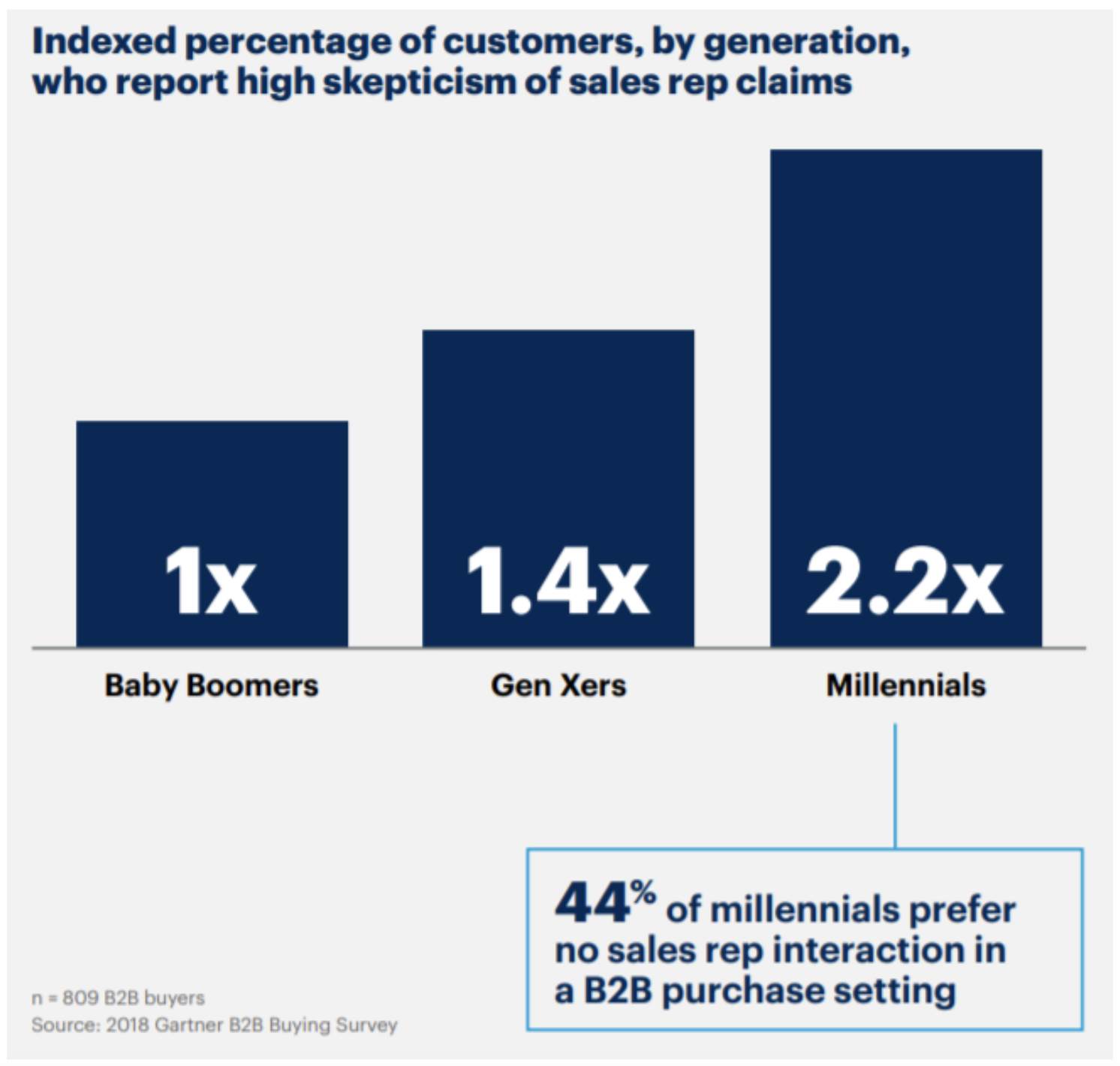 44% of millennials prefer no sales rep interaction in a B2B purchase setting