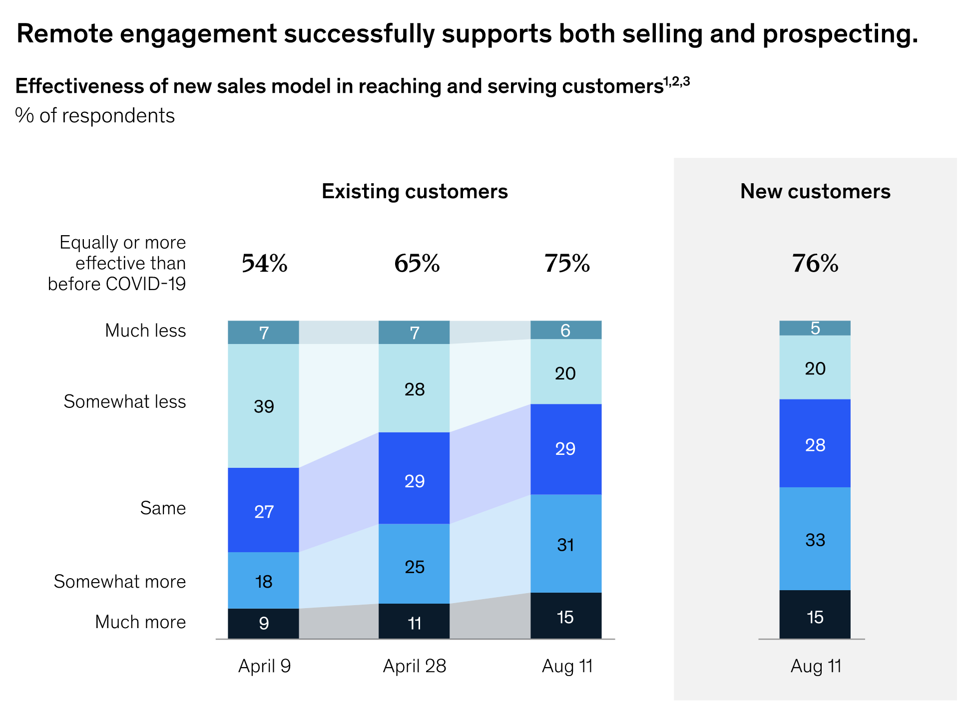 remote engagement for b2b sales