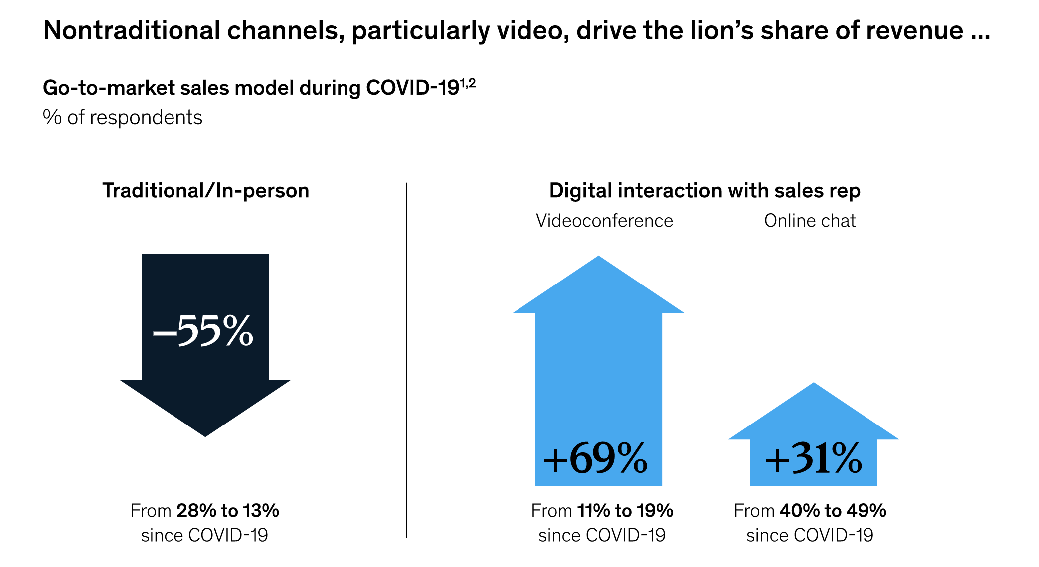 nontraditional vs traditional channels