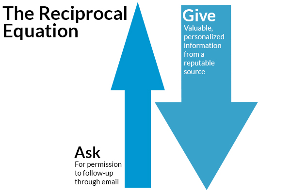 the reciprocal equation