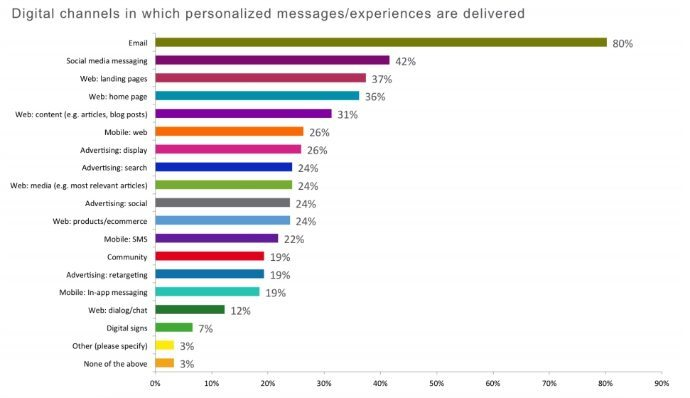 digital channels personalized message