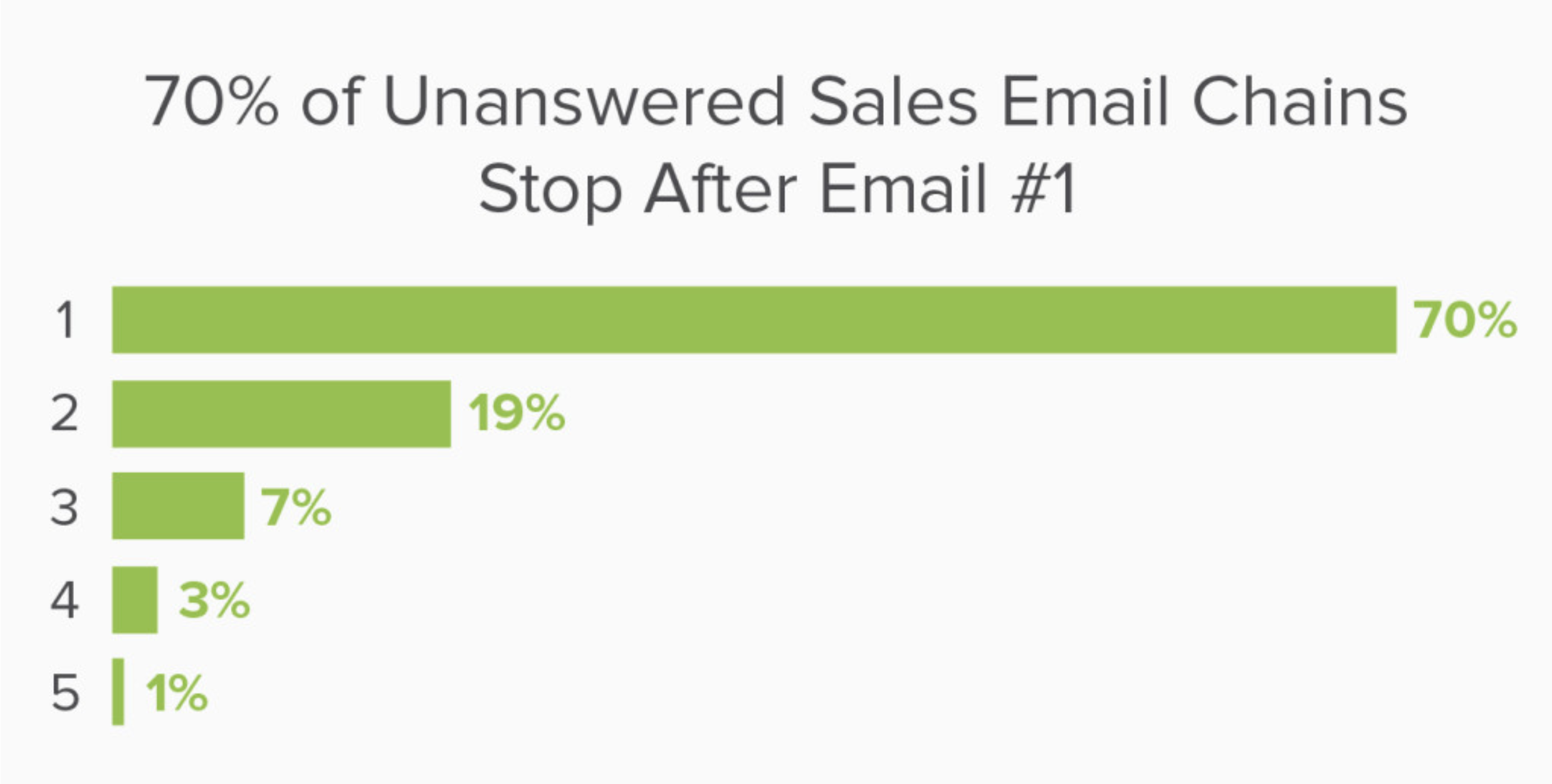 unanswered sales email chains
