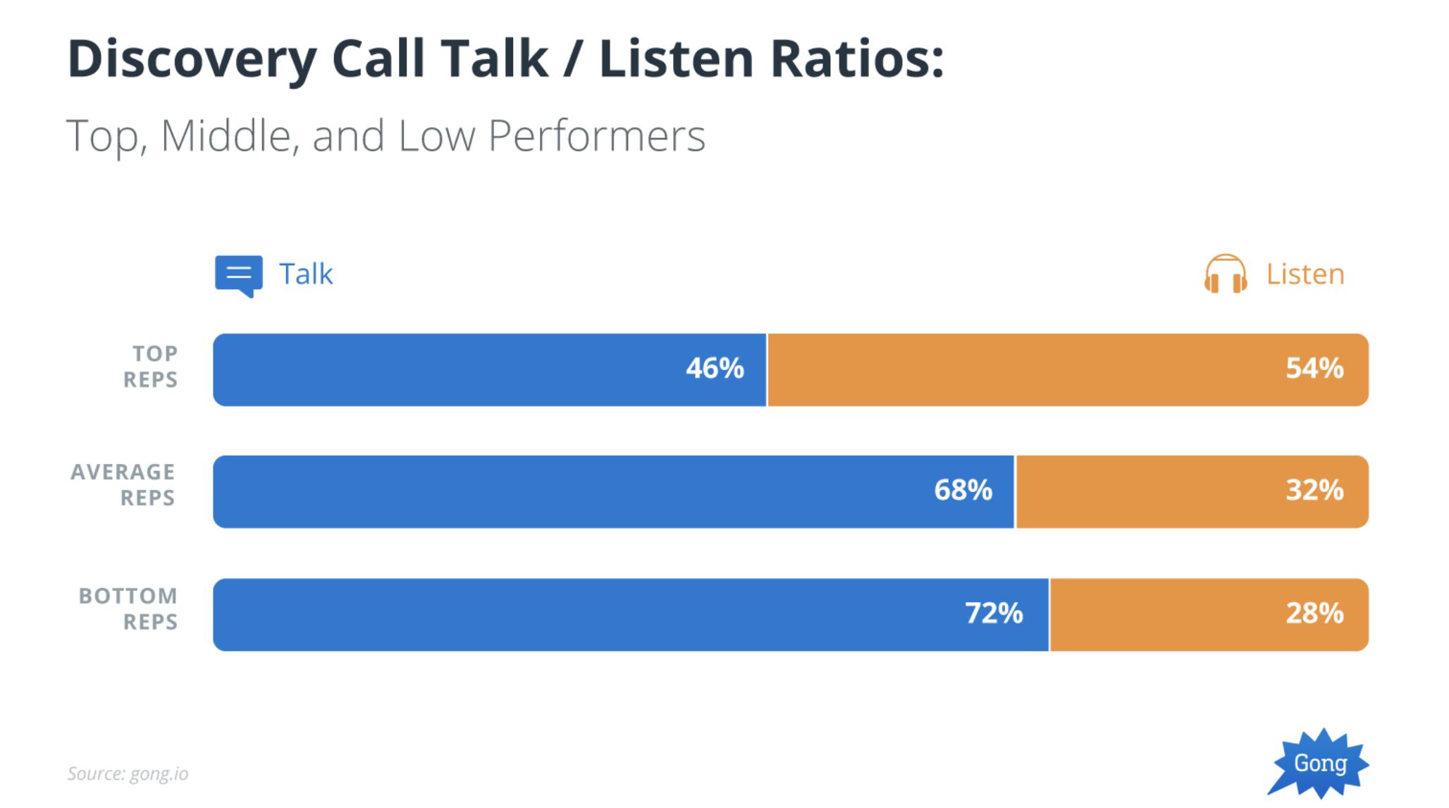 talk/listen ratio on a cold call