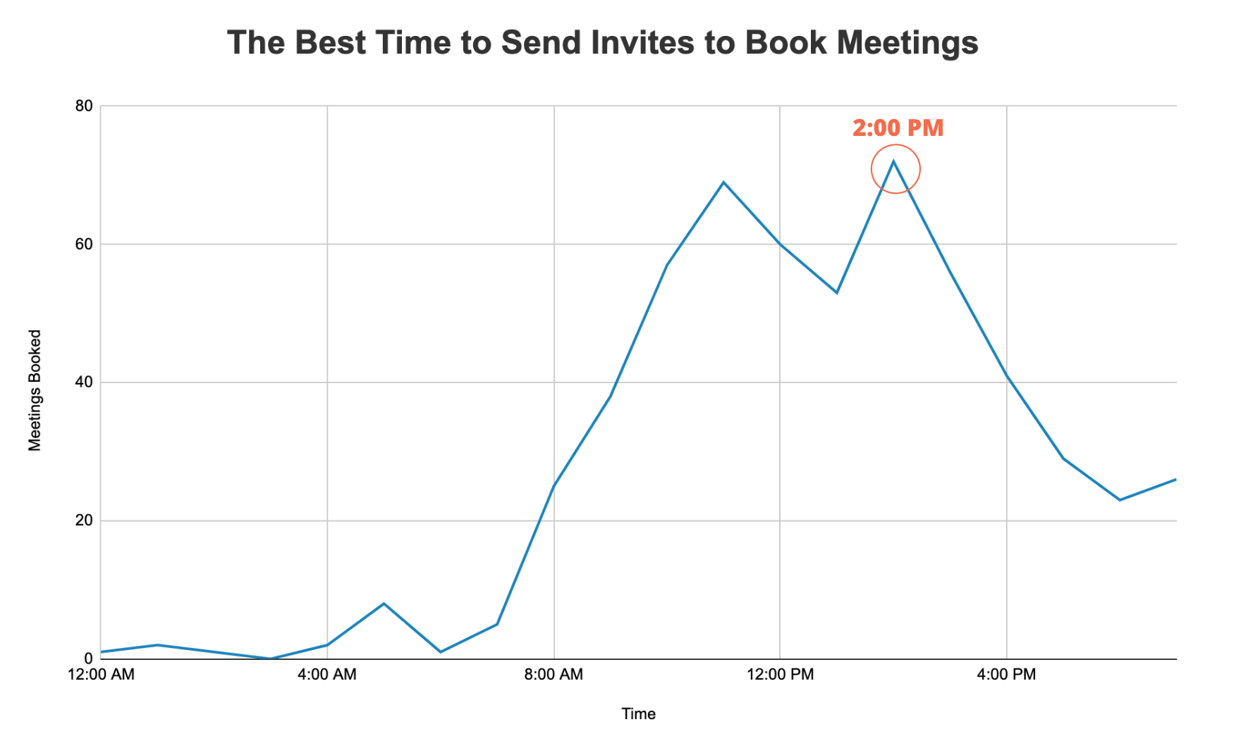 2020 sales studies show the best time to send invites to book meetings