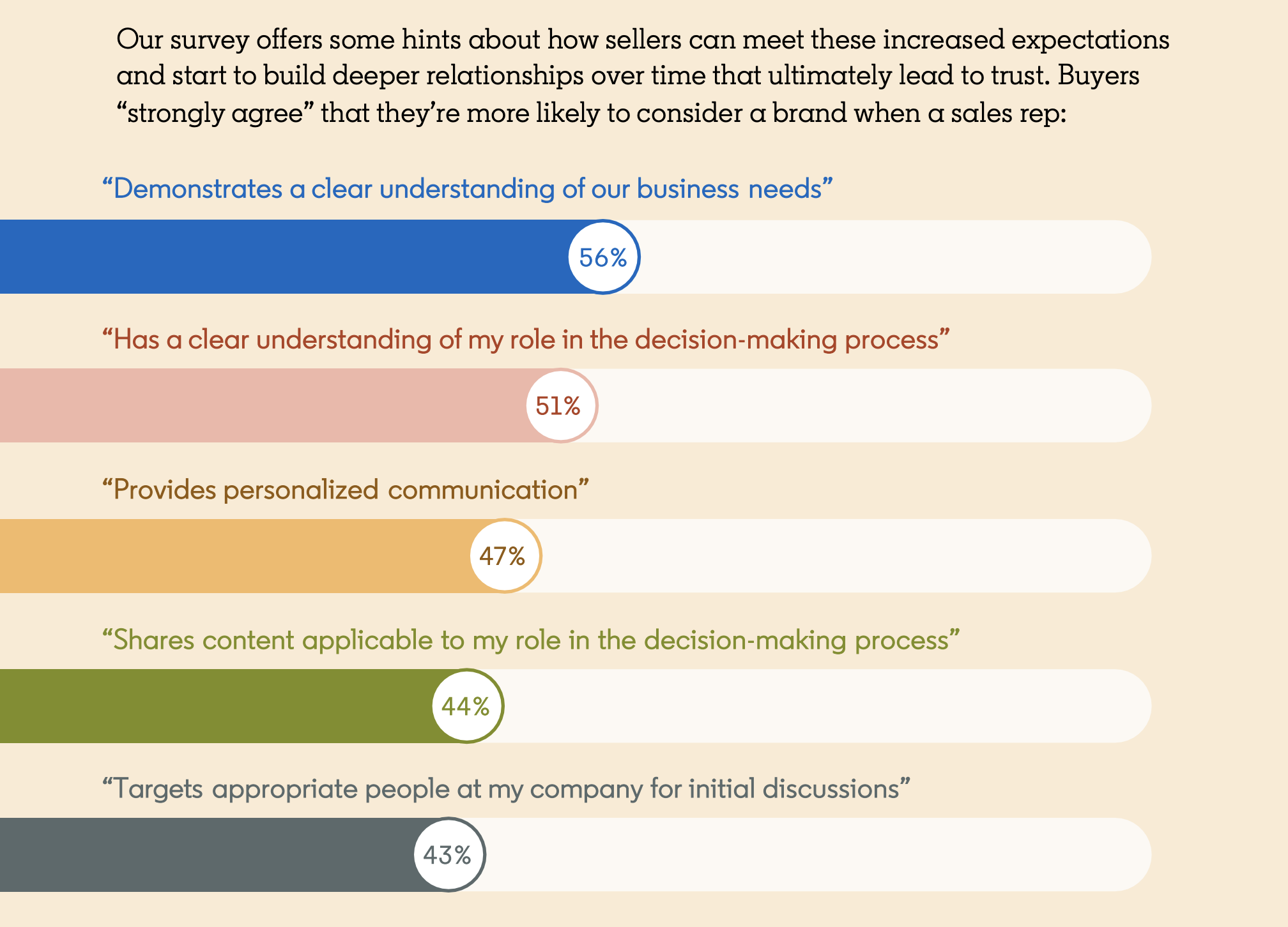 buyers more likely to consider a brand when sellers demonstrate these factors