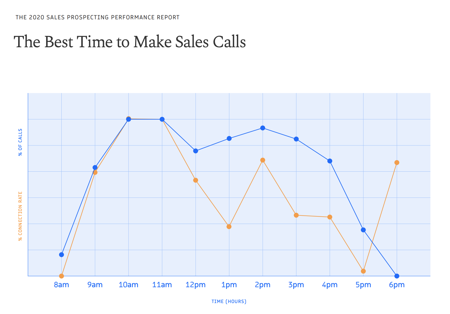 2020 sales statistics show best time to make sales calls
