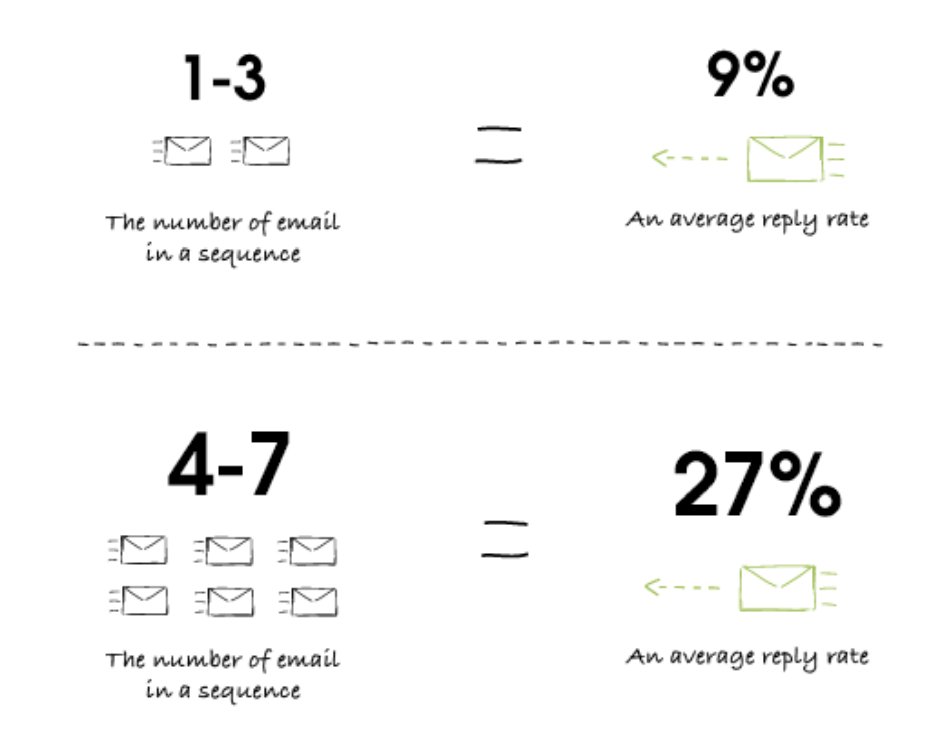 email campaigns sales statistic