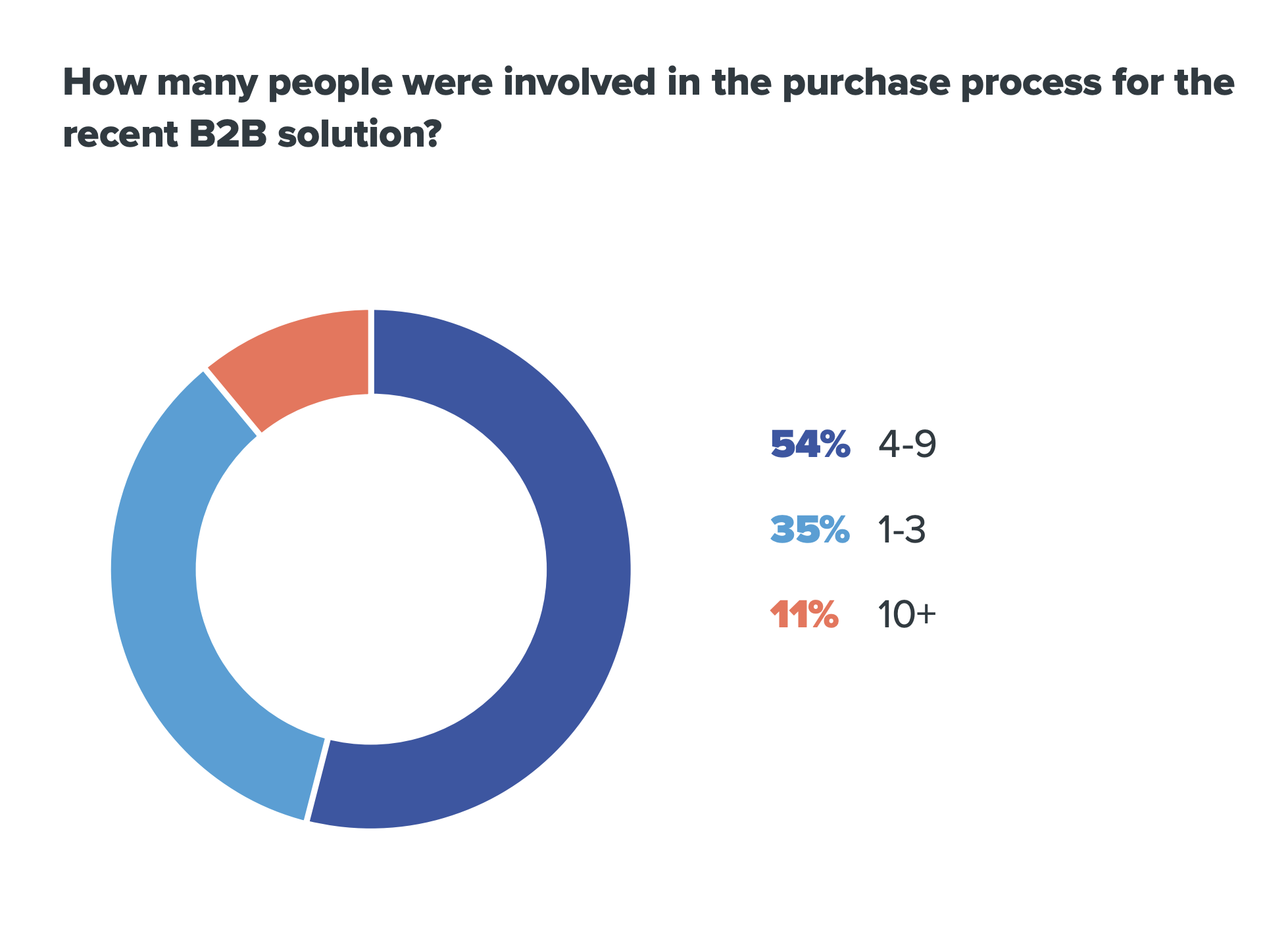 sales statistic of how many people are involved in the B2B purchase process