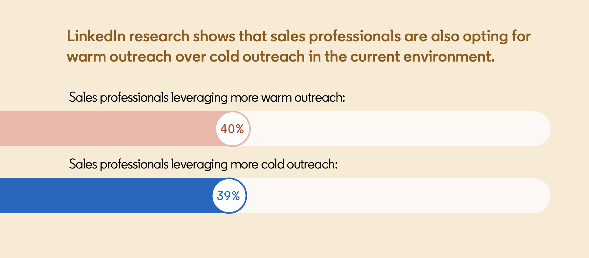 sales professionals leveraging more warm outreach in 2020