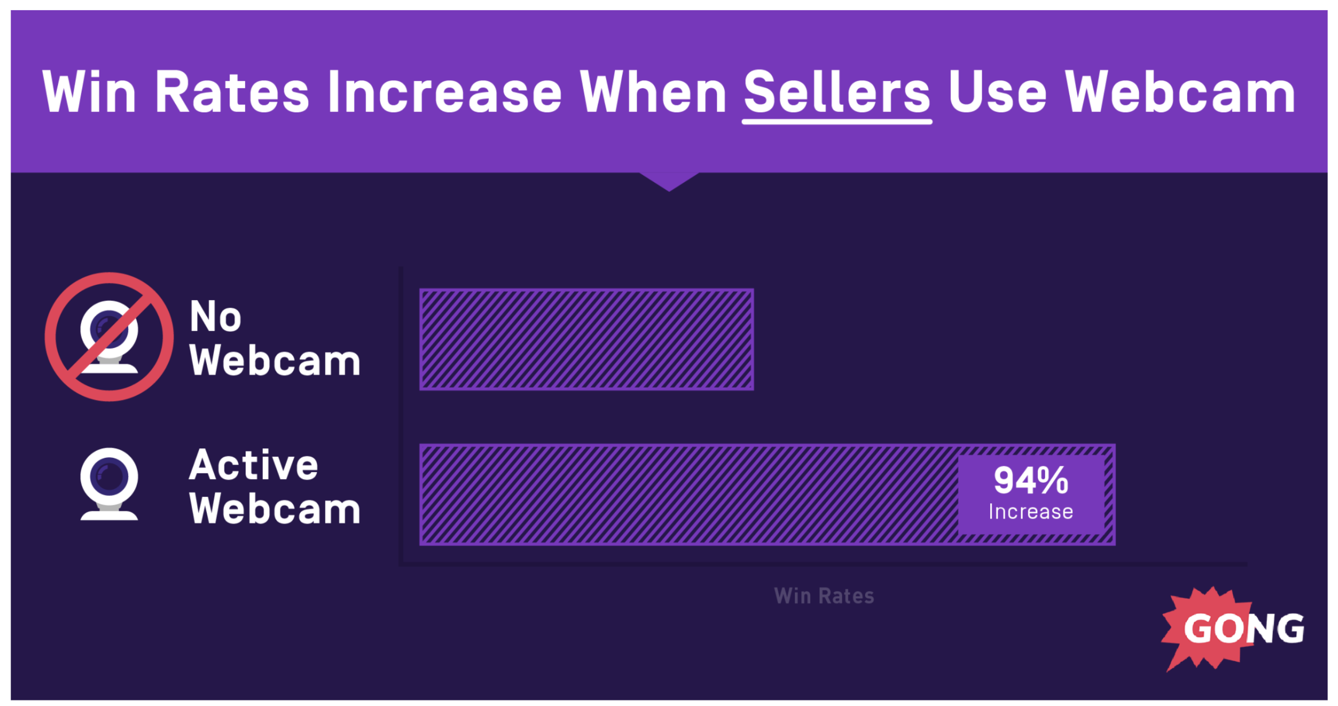 sales studies and statistics show win rates increase when sellers use webcams