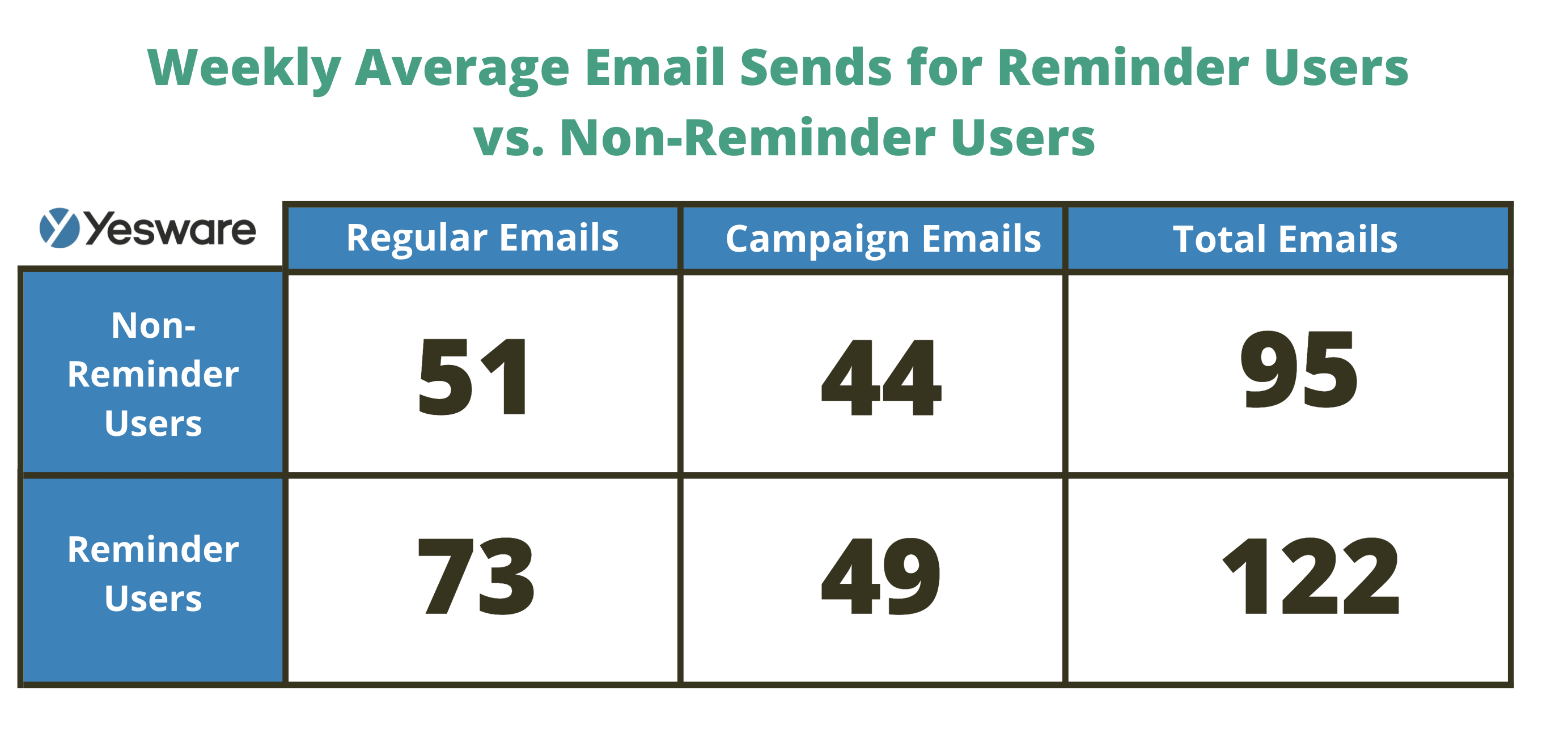 reminders lead to higher email productivity