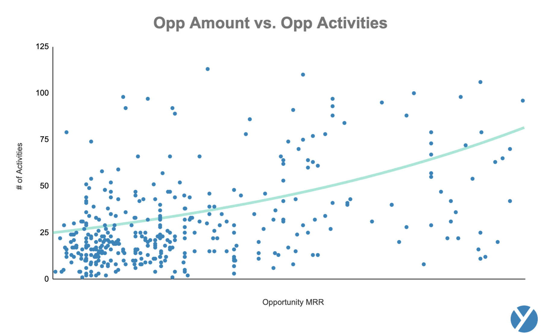 How to close a sale: Opp Amount vs. Opp Activities