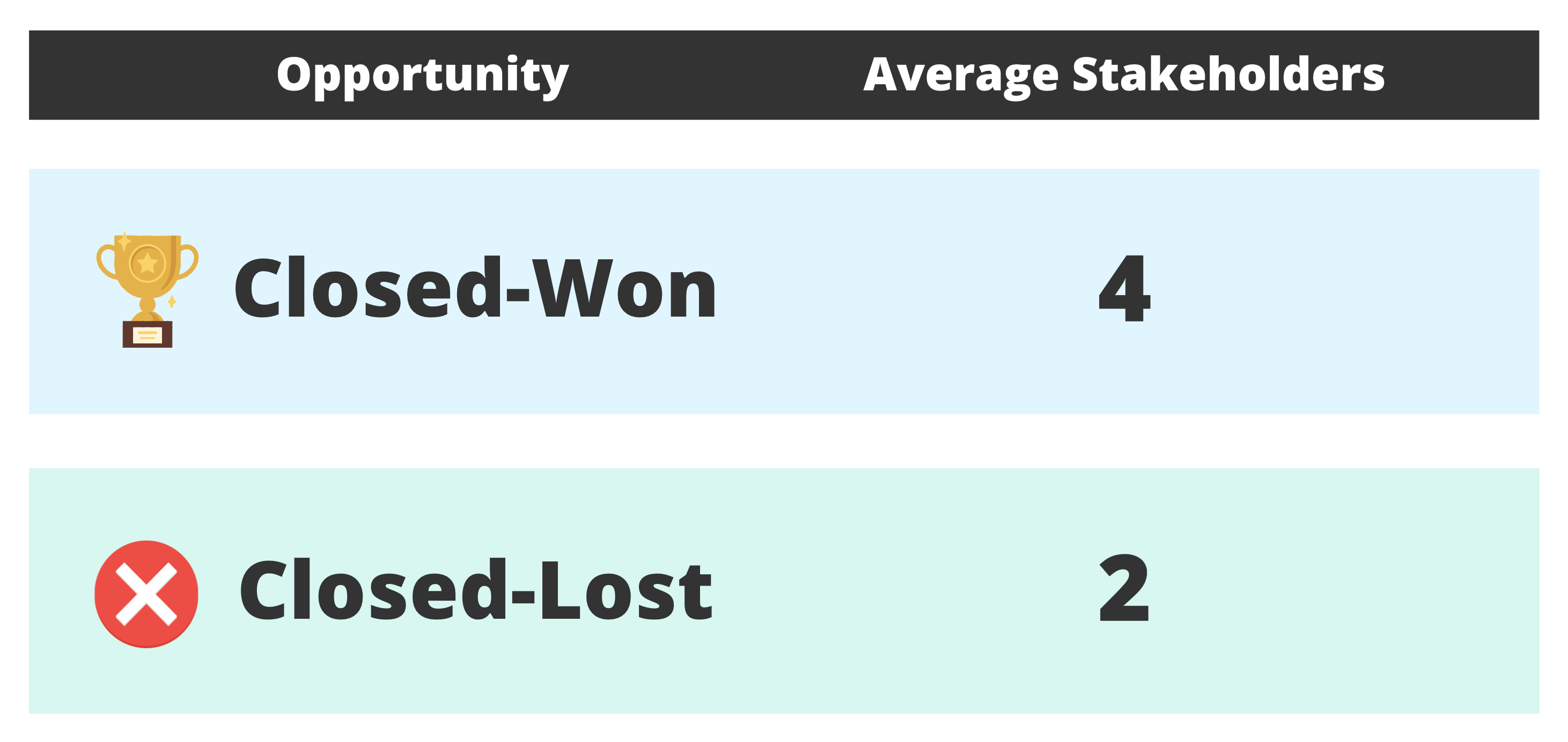 Average stakeholders for closed-won vs. closed-lost