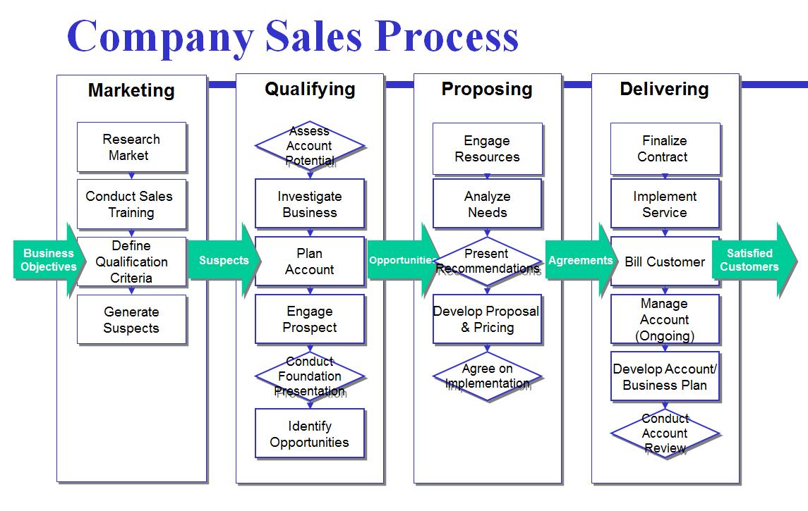 company sales process