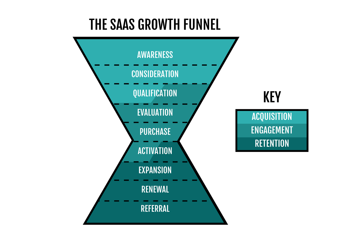 the saas growth funnel