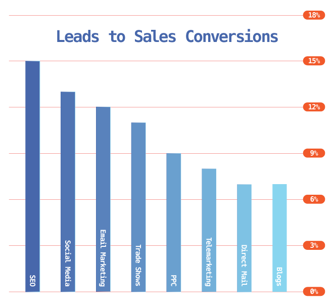 leads to sales conversions