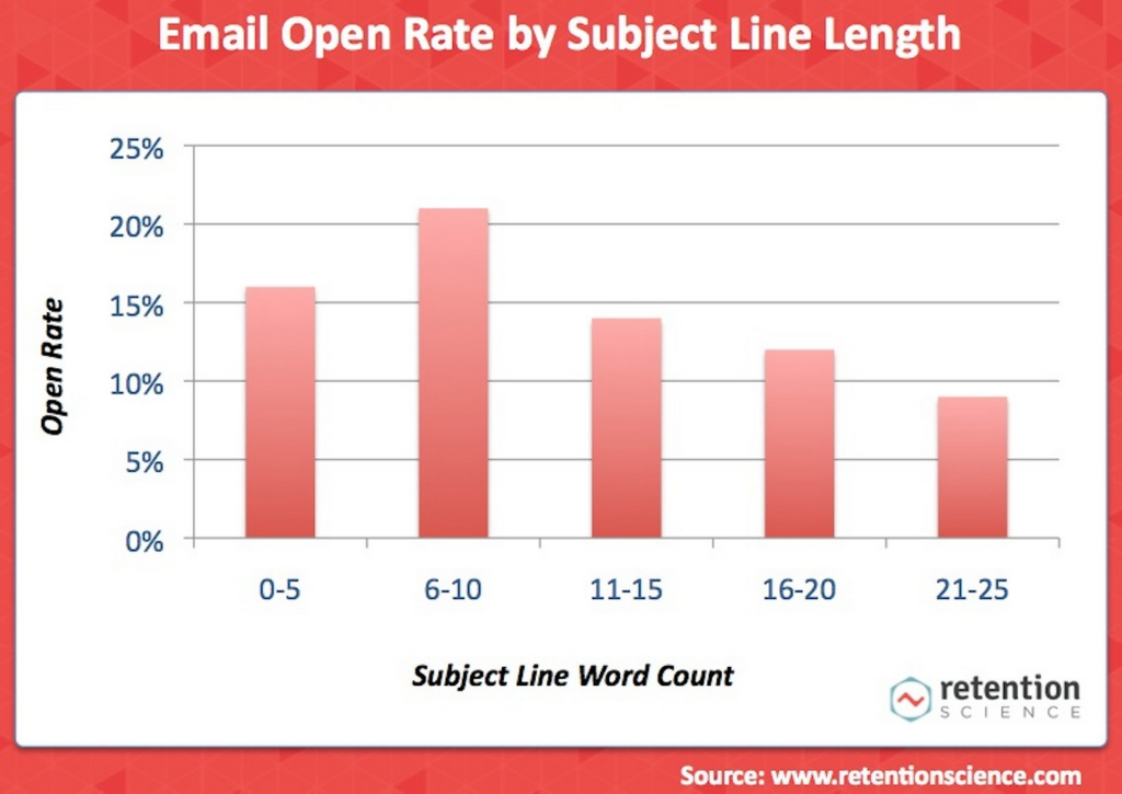 open rate by subject line length