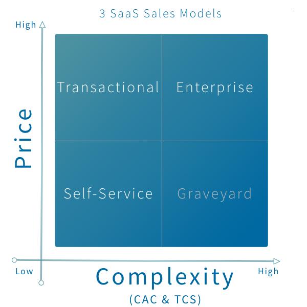 3 saas sales models