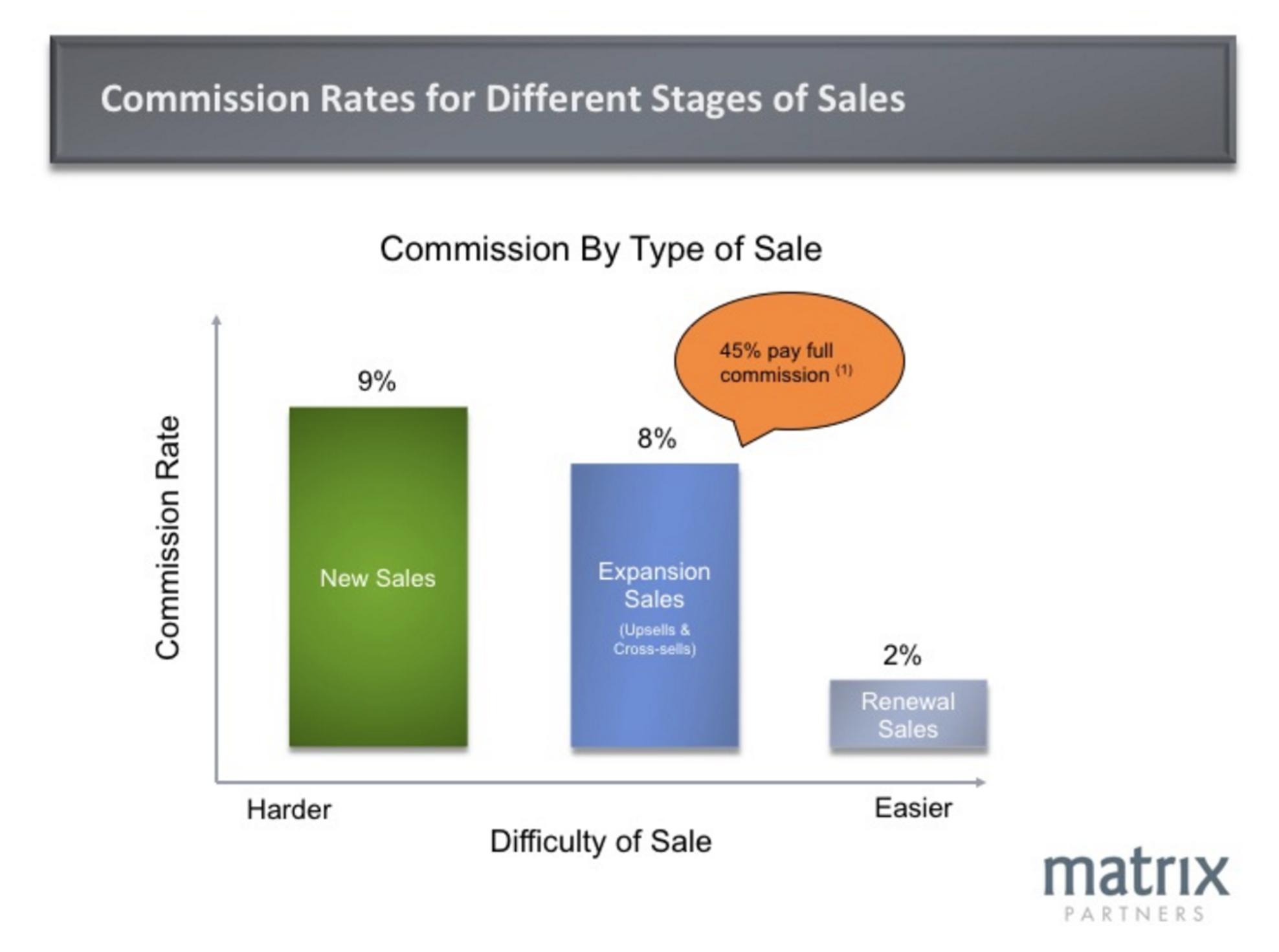 saas sales comission