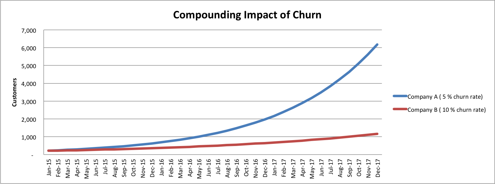 saas sales compounding impact of churn