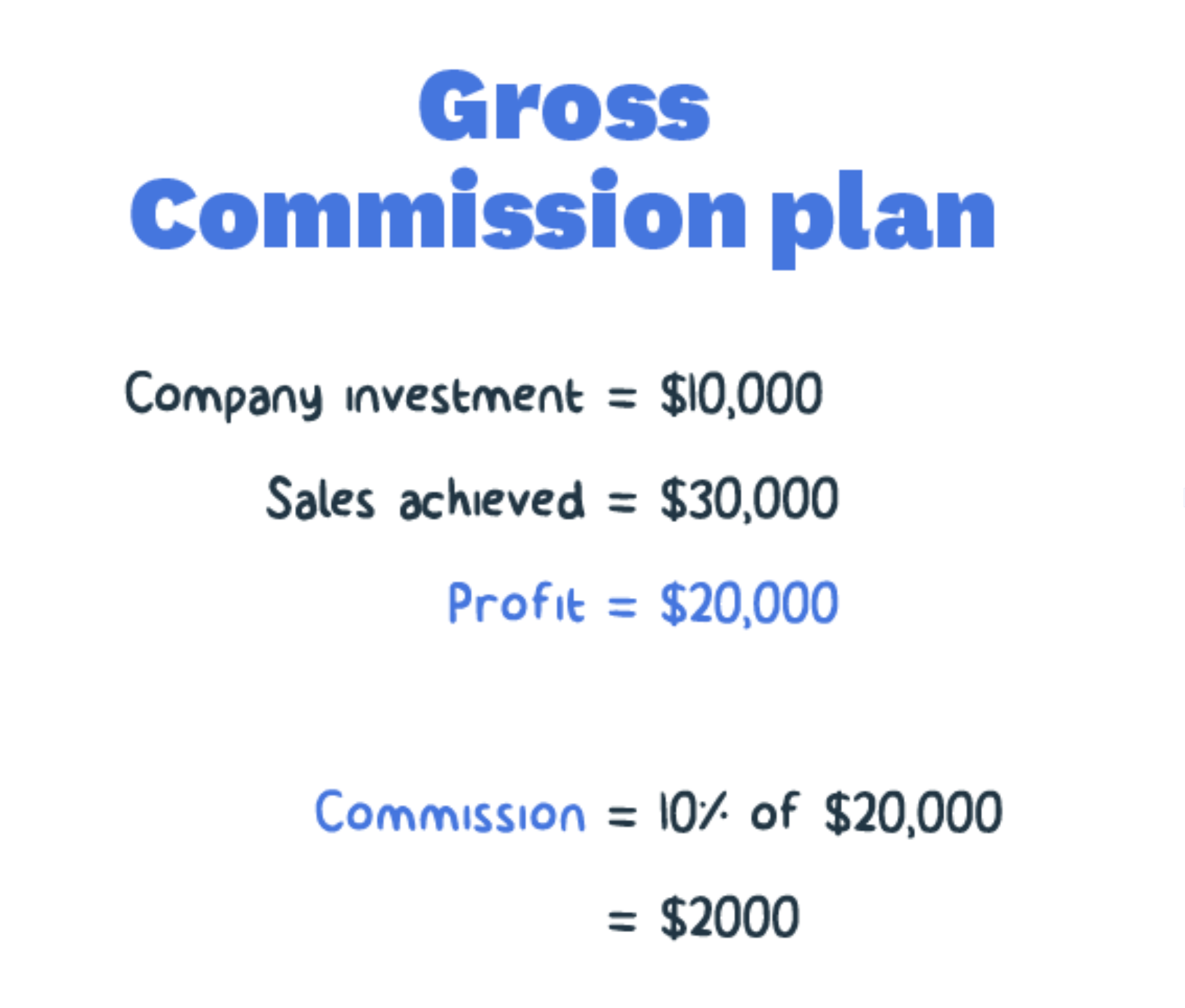 Gross Commission Plan