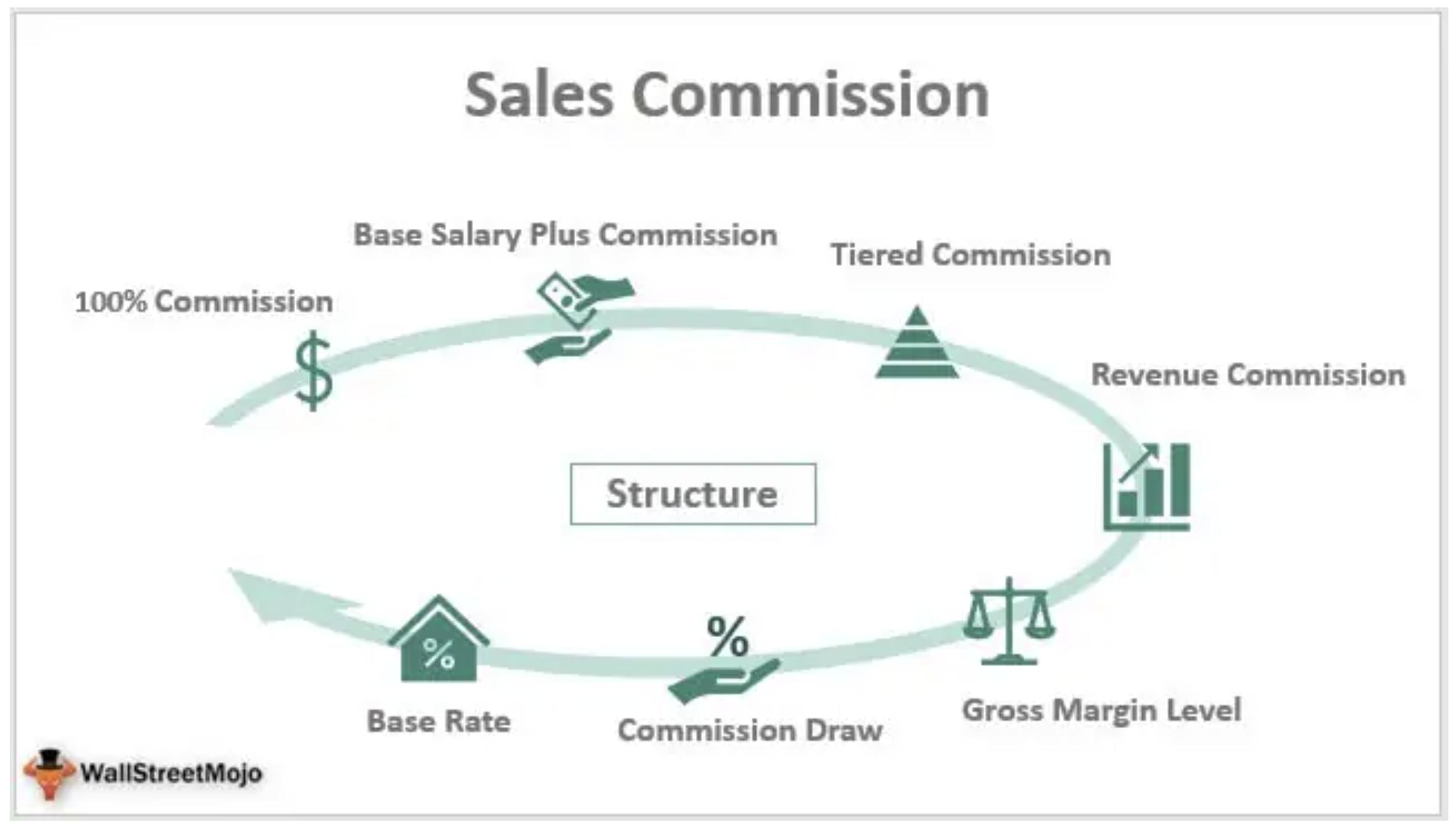 Sales Commission Structures