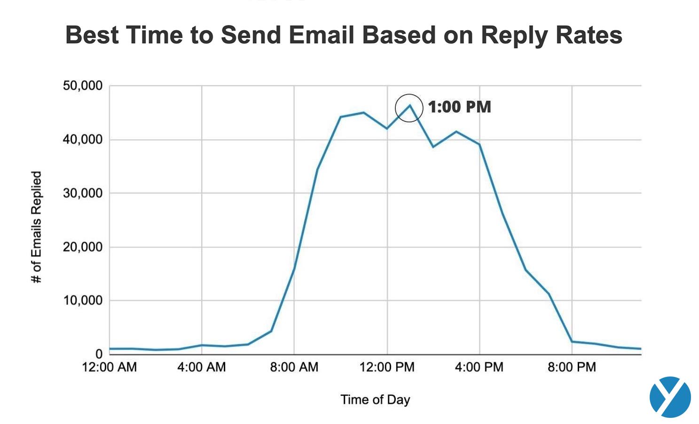 sales follow-up statistics: best time to send follow up