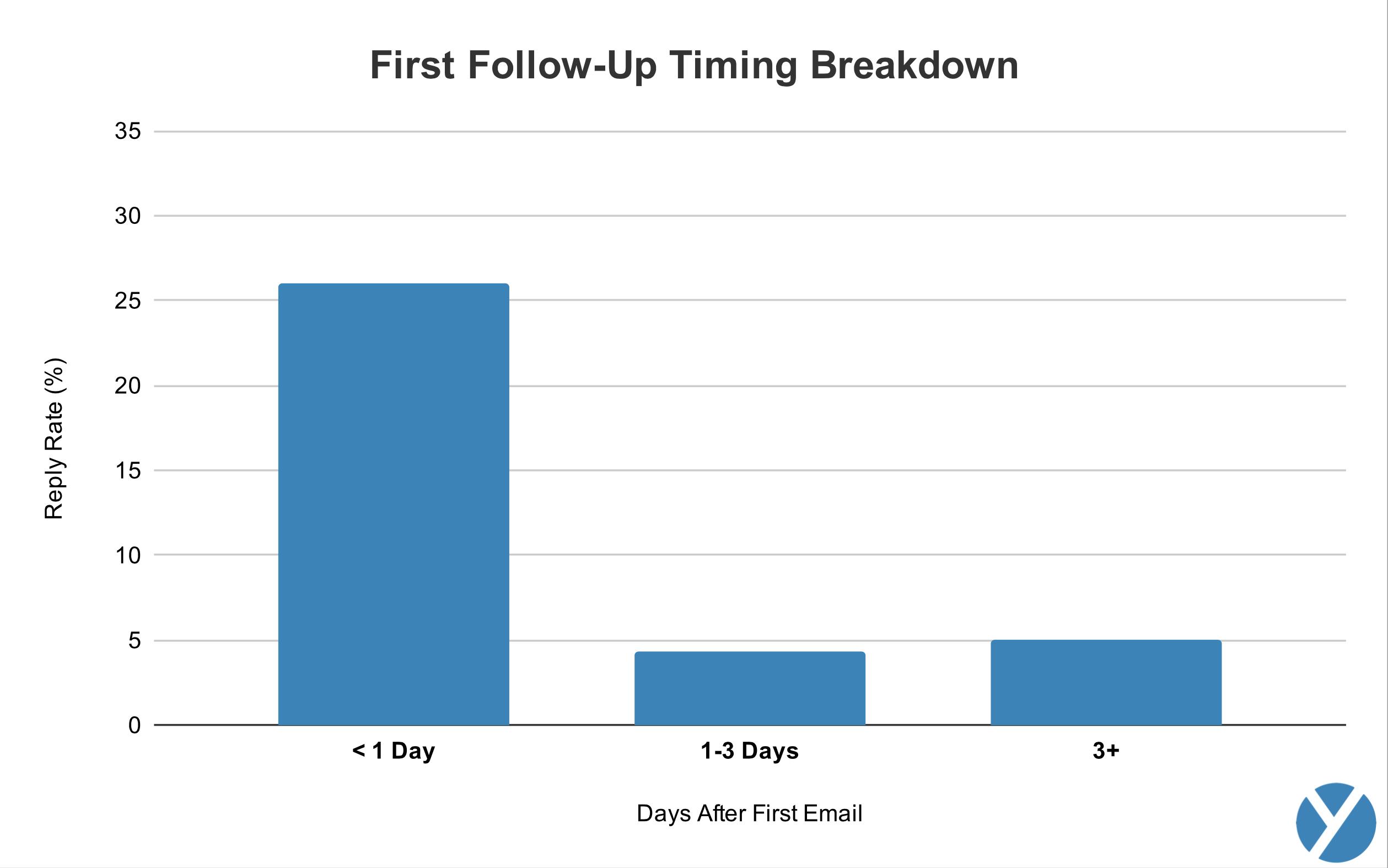 sales follow-up statistics: first follow-up timing breakdown
